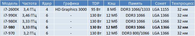 Характеристики i7-980